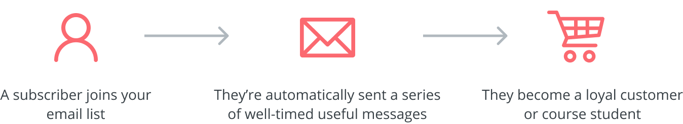 How email marketing automations work inside ConvertKit